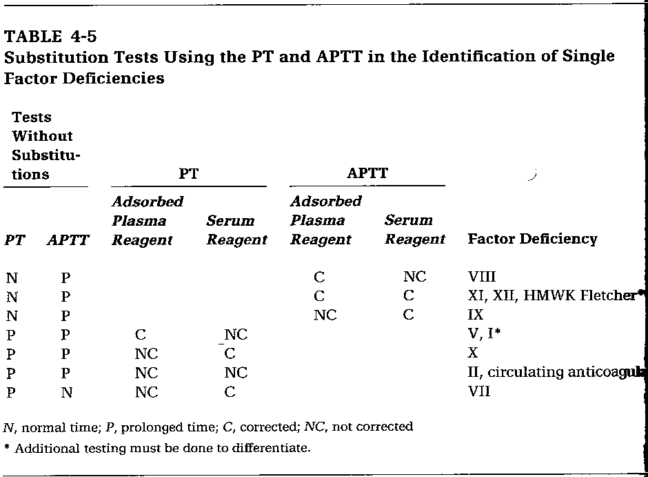 factor substitution assays the fritsma factor